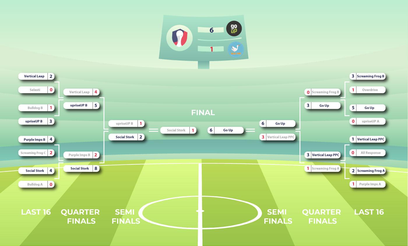 SEM Cup 18 Tournament Tree